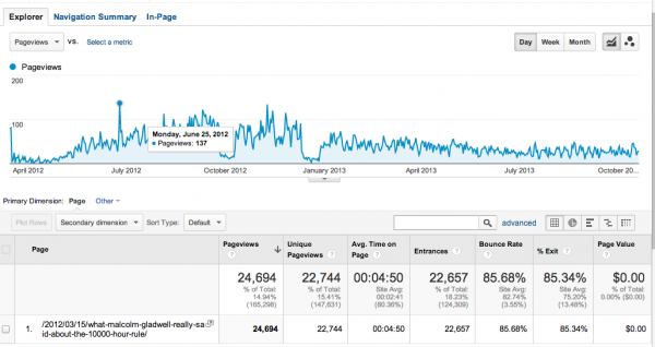 Screenshot of Google Analytics about my Malcolm Gladwell article.