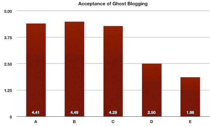 Bar chart on the acceptance of ghost blogging