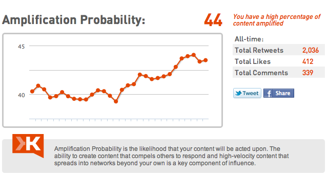 Klout Amplification Probability Three Secrets to Improve Your Klout Score