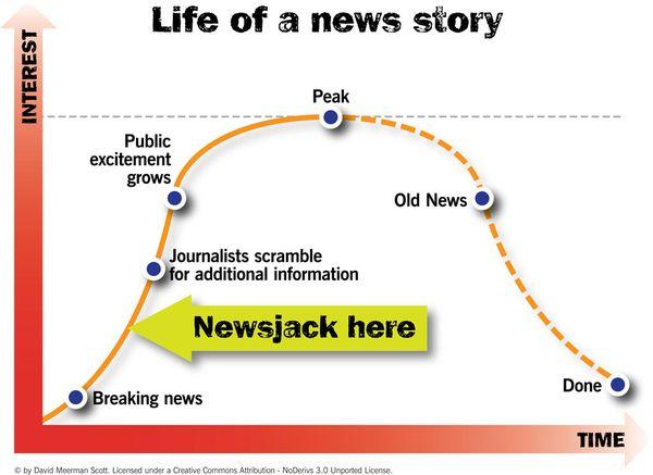 Newsjacking chart