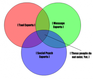Social Media Expertise - Venn Diagram