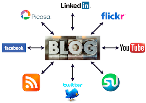 Visual diagram of a social media campaign, with blogging at the center