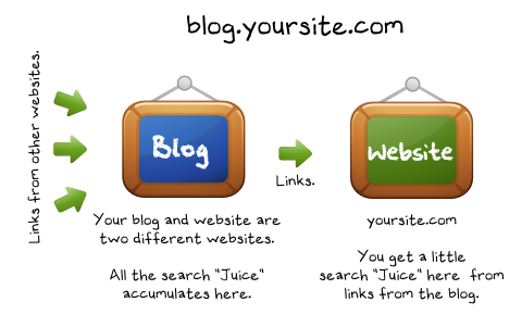 bloglocation1 Which Blog Hosting Strategy Has Higher SEO Results?