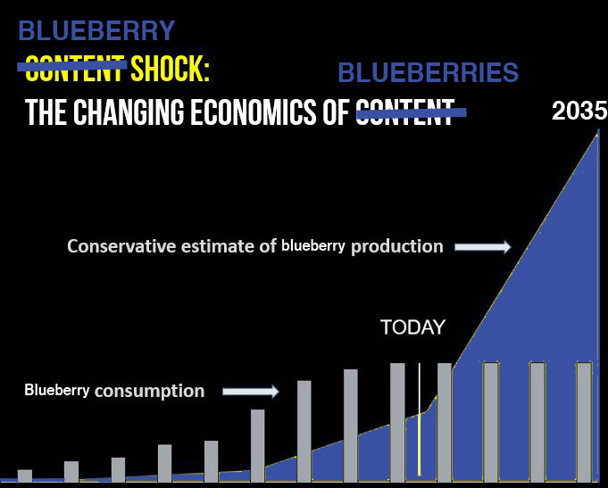 Satirical chart of blueberry growth representing blueberry shock; I adapted it from Mark's original content shock chart.