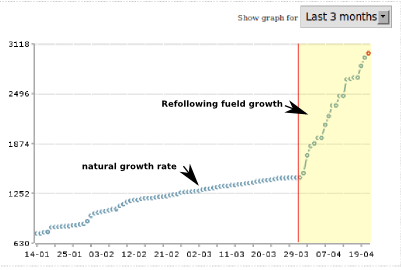 Refollowing growth compared to normal growth.
