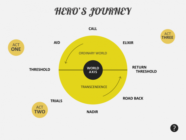 The Hero's Journey, adapted from Michael Brizeli's Monomyth mobile application.