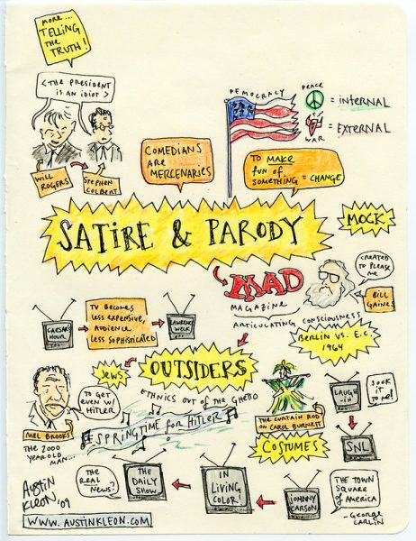 A Mind Map of Satire & Parody by Austin Kleon