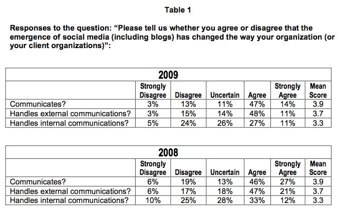 Has SM helped companies communicate (TABLE)