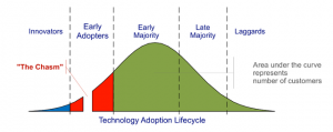 Technology Adoption Lifecycle bell curve